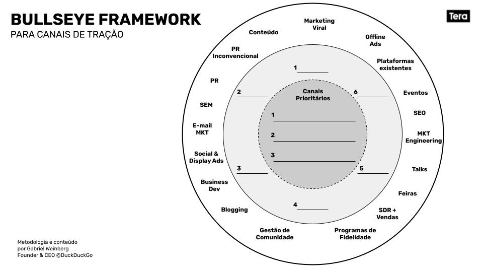 bullseye-framework-portugues-canais-marketing