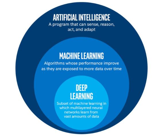 deep learning machine learning ai diferença