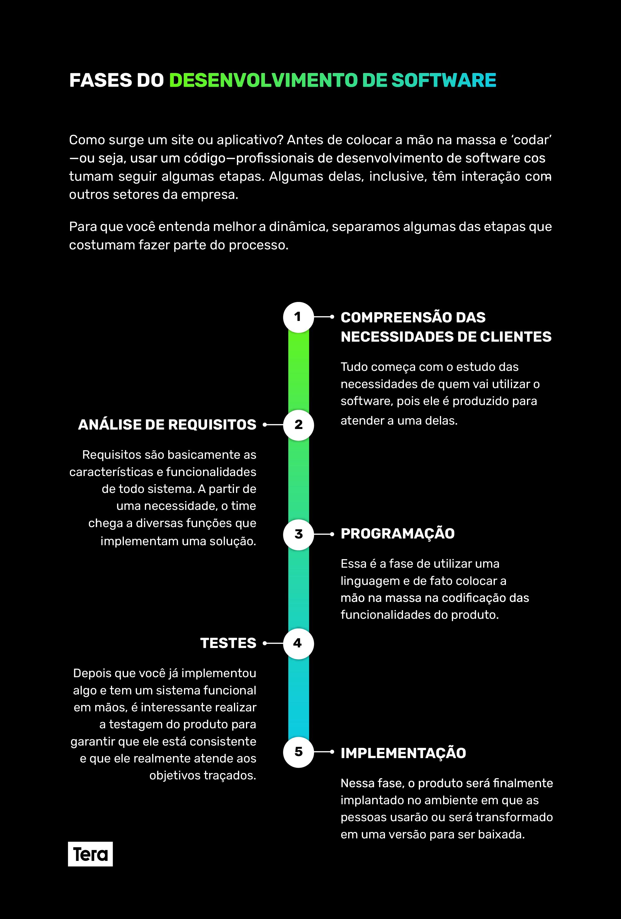 fases-do-desenvolvimento-de-software