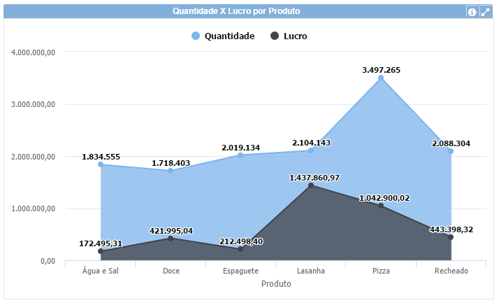 gráfico de área visualização de dados