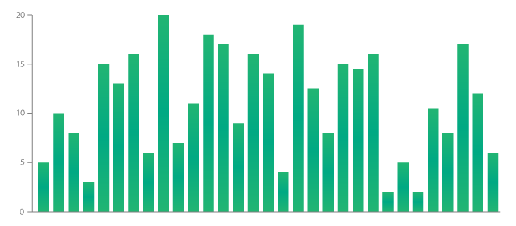 grafico de barra data vizualization