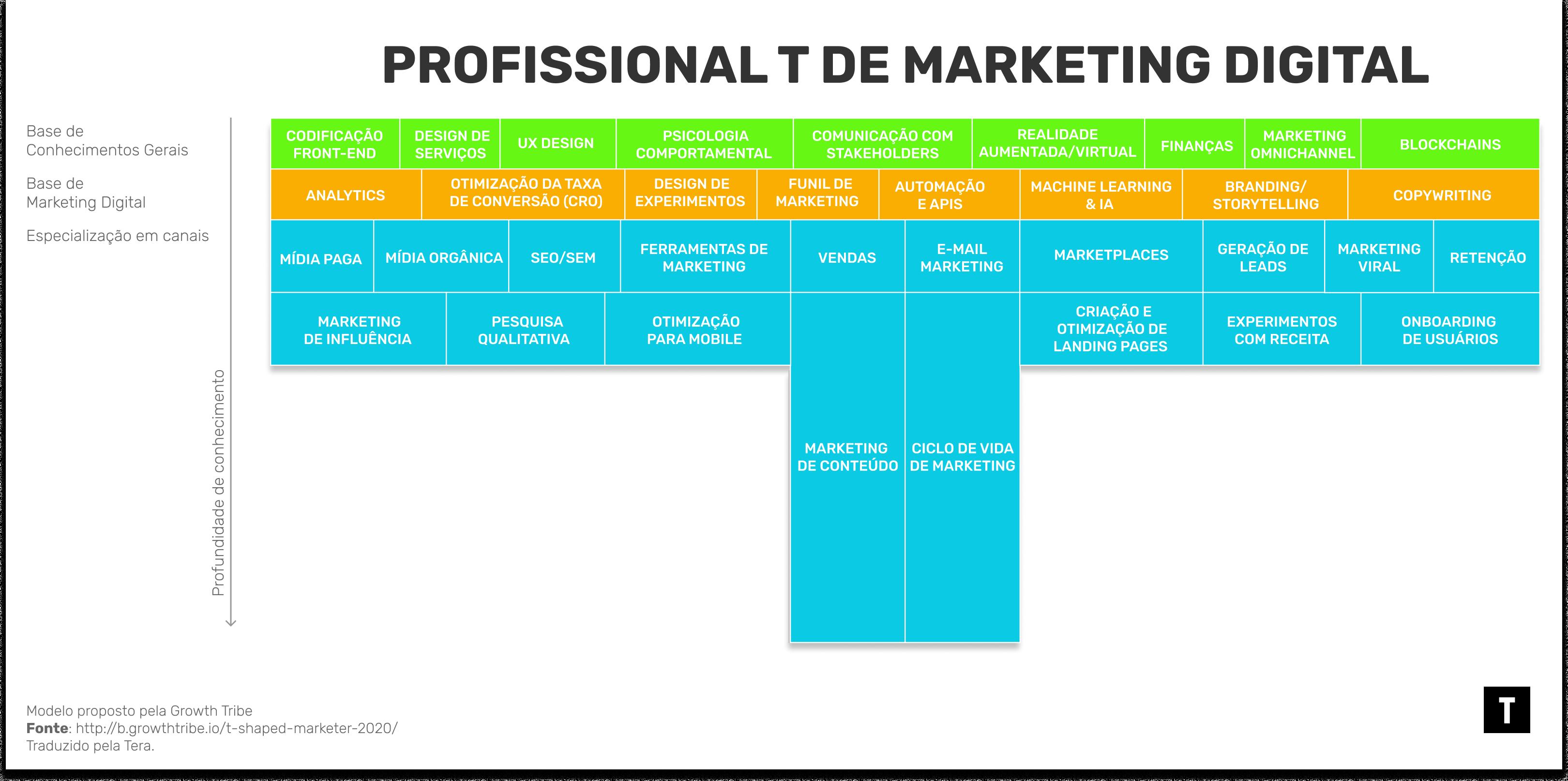 ilustração mostrando habilidades necessárias para profissionais T-shaped em Marketing Digital