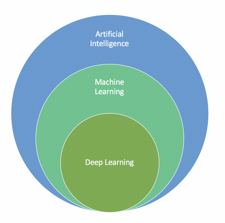 machine learning deep learning e inteligencia artificial