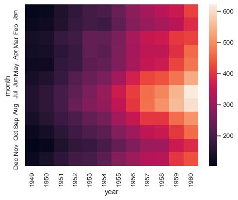 mapa de calor visualização de dados