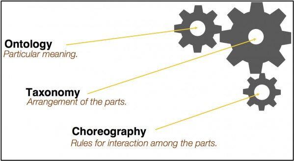 ontologia-taxonomia-coreografia
