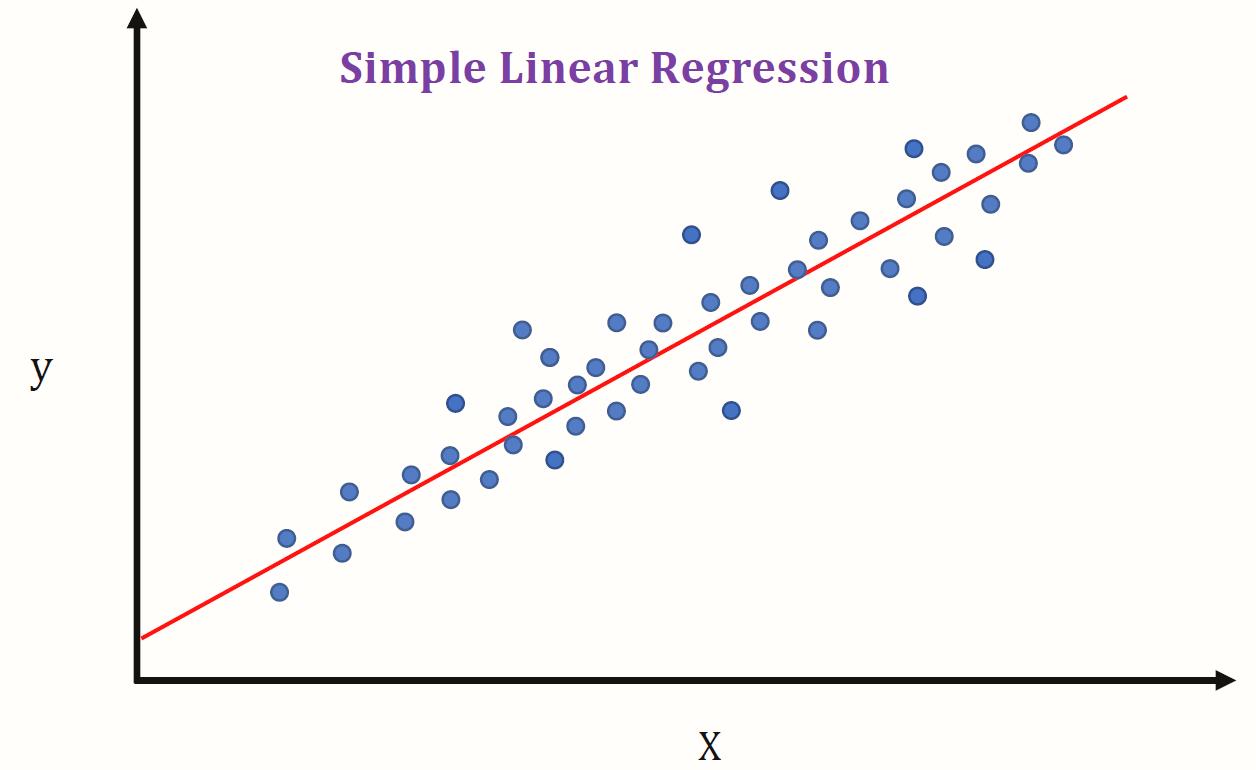 regressao-linear-ml