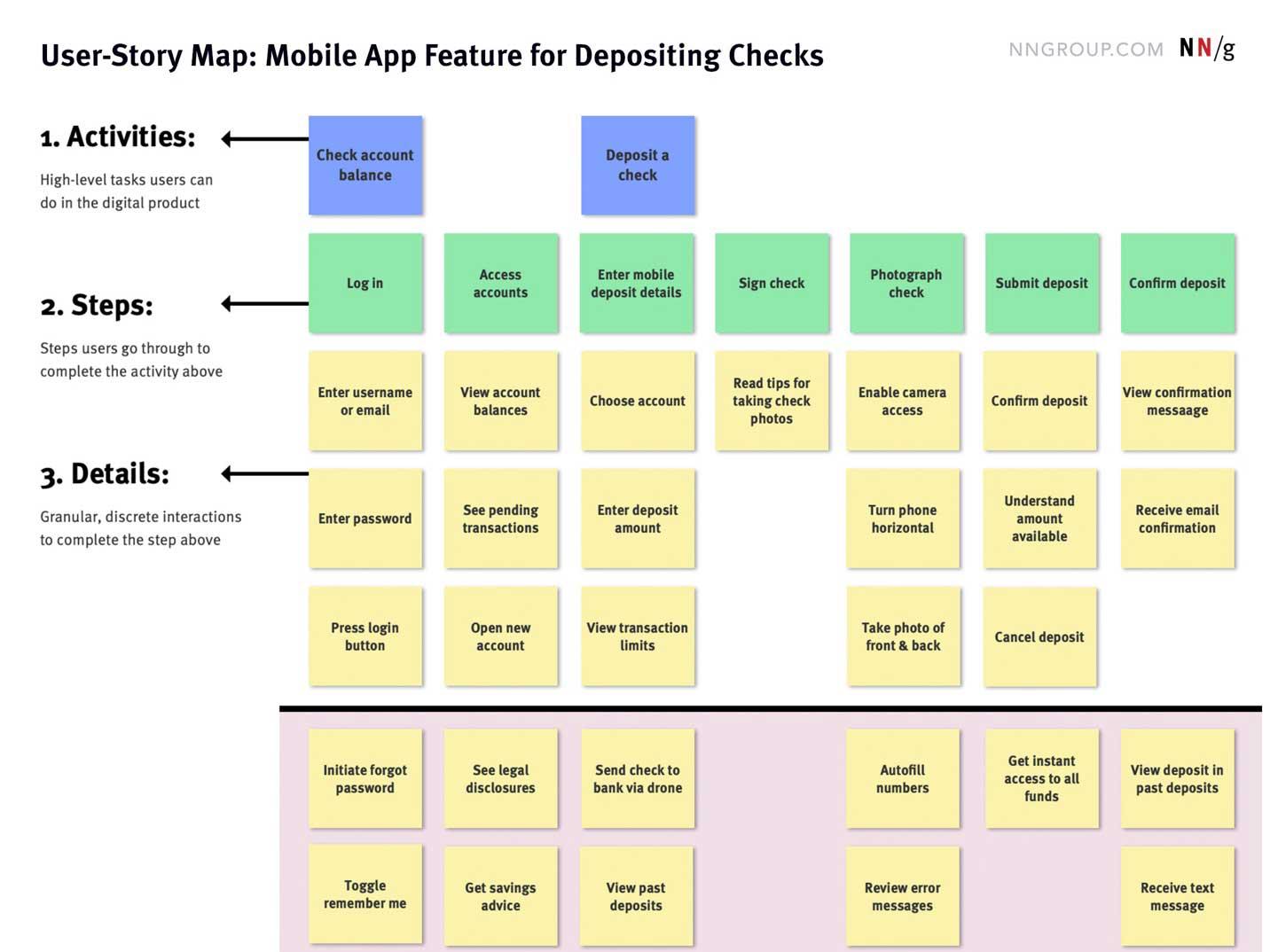 user-story-map-NNS