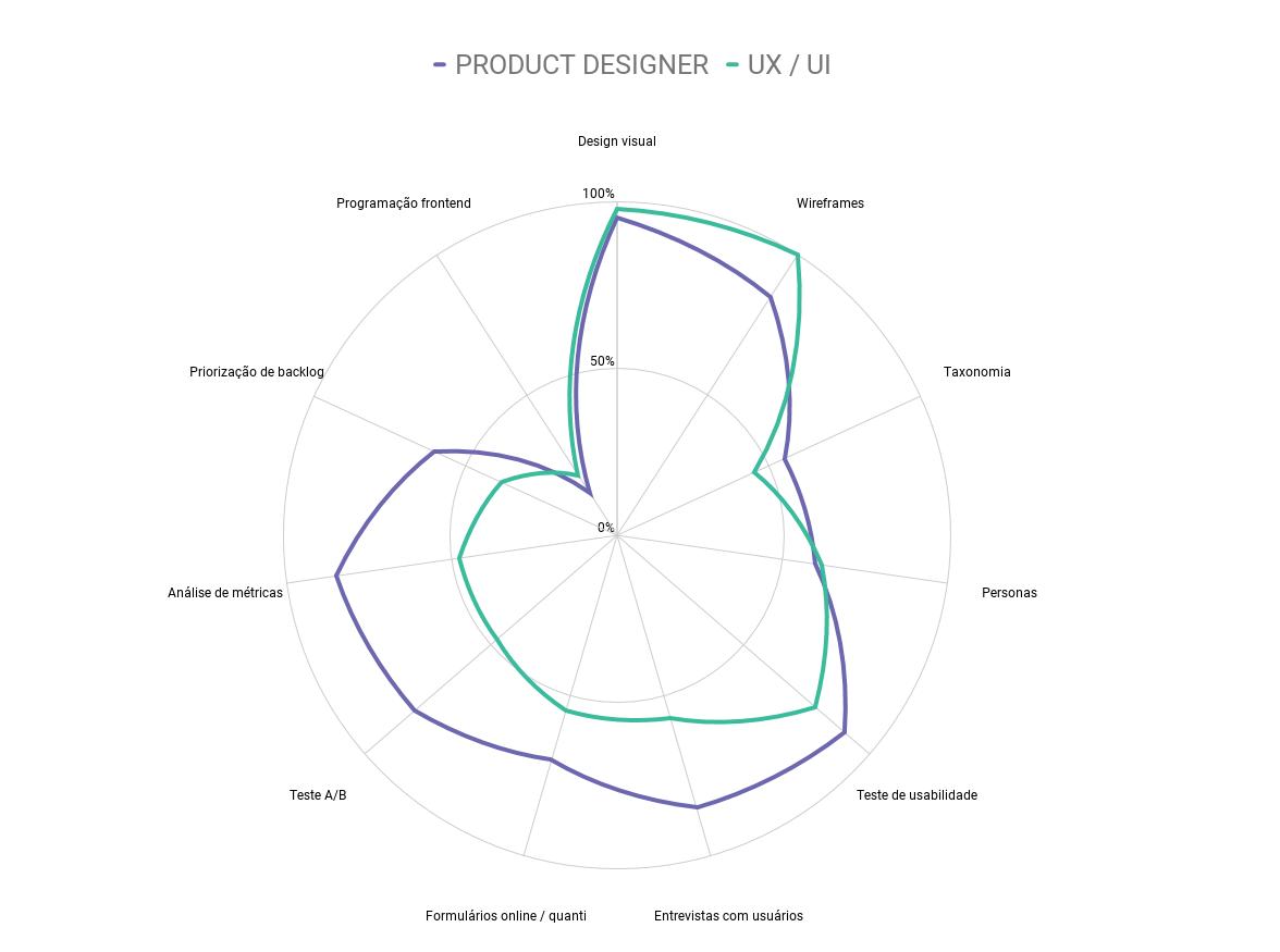 ux-collective-product-designer-ux-designer-pesquisa-diferenças
