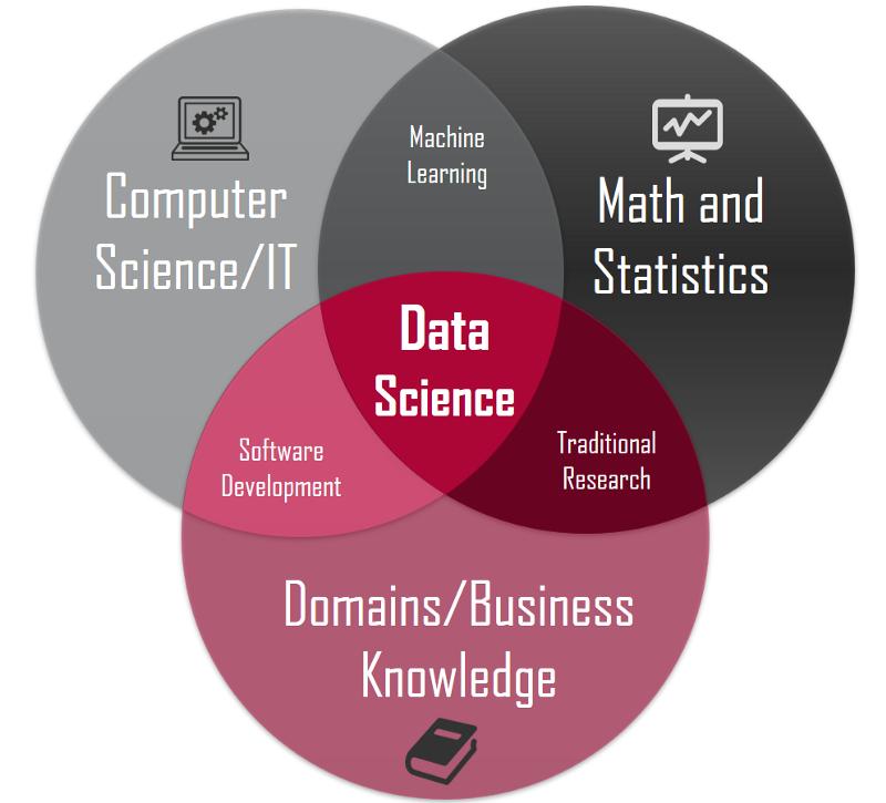 Alguns conceitos fundamentais na área de ciência de dados. Imagem via: https://towardsdatascience.com/introduction-to-statist