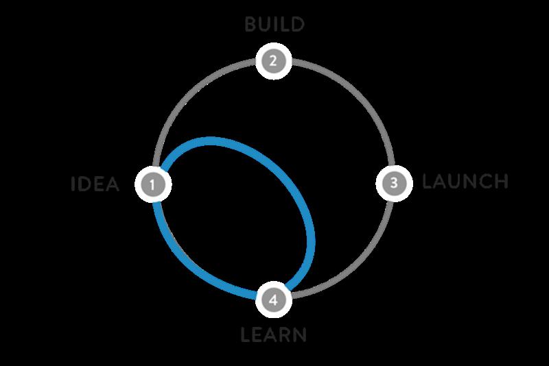 Gráfico mostrando lógica do design sprint: idealizar, construir, rodar, aprender