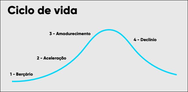 Curva do ciclo de vida do produto digital começa no bercário, evolui para aceleração, cresce para amadurecimento e cai no declínio